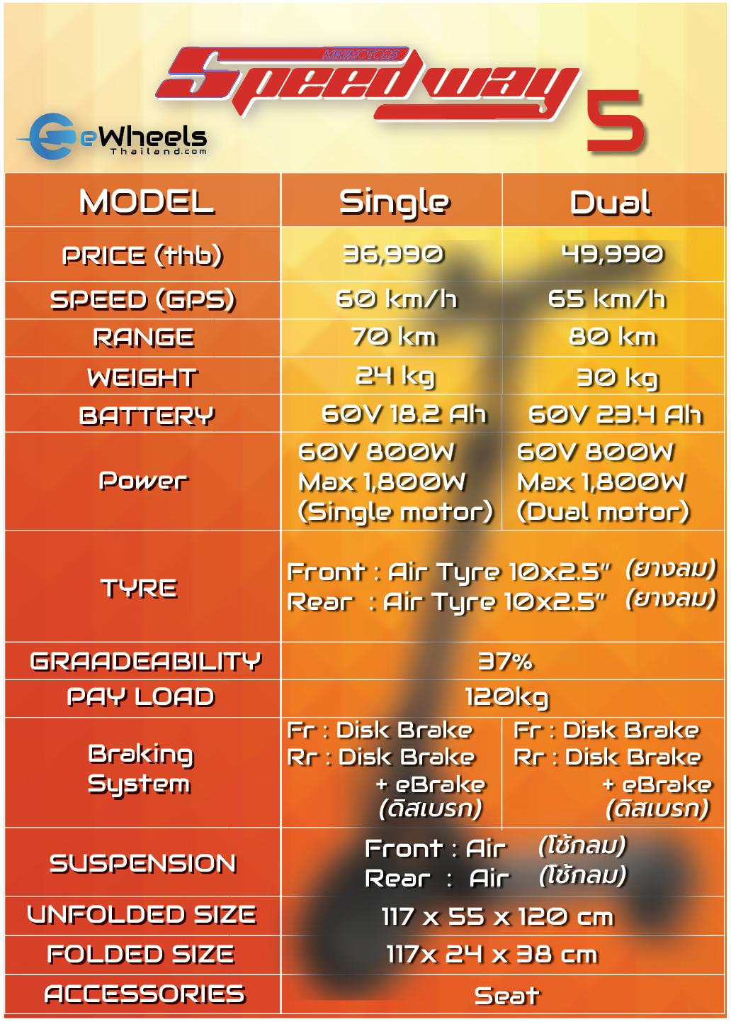 Speedway 5 (Single/Dual)